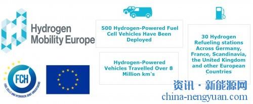 800万公里 H2ME报告氢动力交通的关键里程碑