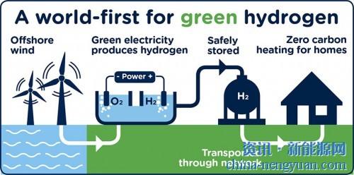 世界上第一个绿色氢项目获得了英国政府的资助