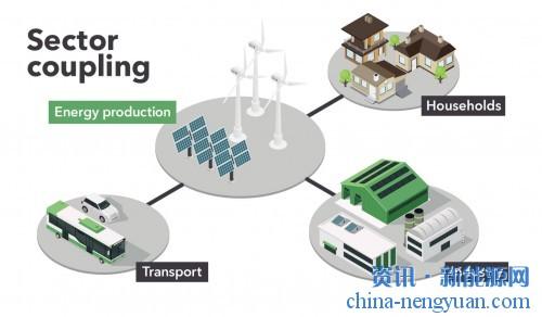 行业耦合 利用氢减排的综合方法