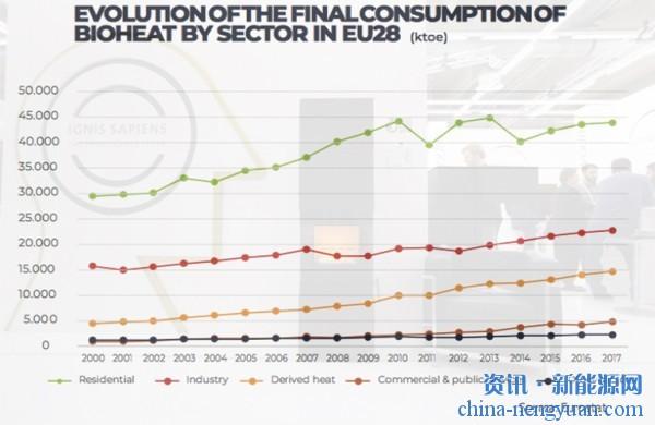 生物质能是欧洲的供热系统脱碳的重要动力