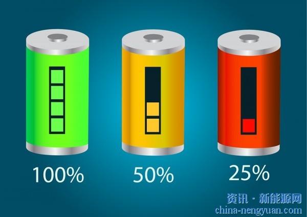 2020年11月,中国进口了3.27亿美元的锂离子电池