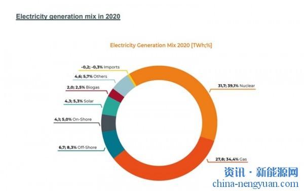 2020年可再生能源满足比利时电力需求总量的18.6%