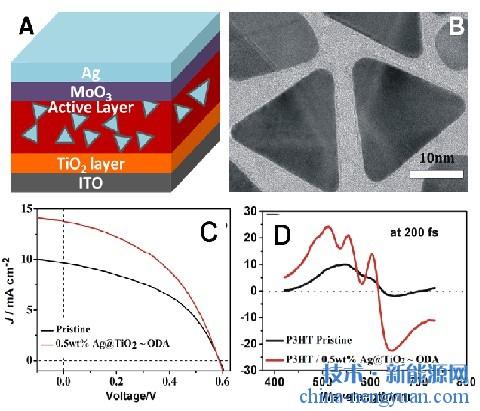 超薄氧化物壳层银纳米三角可高效增强太阳能电池的光电转化效率